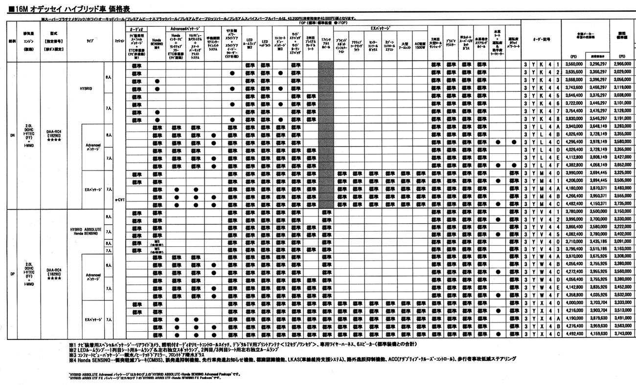オデッセイハイブリッド価格一覧表